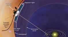This artist's concept shows plasma flows around NASA's Voyager 1 spacecraft as it gets close to entering interstellar space. Image released Dec. 3, 2012.