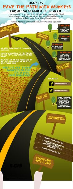 {PAVING THE PATH WITH MONKEYS TO HELP KIDS IN NEED!} Help us give backpacks to kids in need! #monkeydo #appalachia #poverty #kids #school #infographics