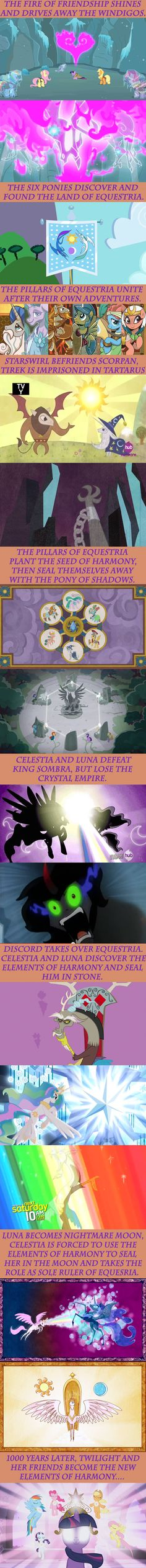History of Equestria