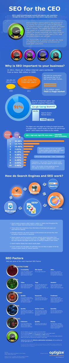 SEO for the CEO – SEO exlpained in KISS format Infographic for business at internetmarketingtrainingcenter.net