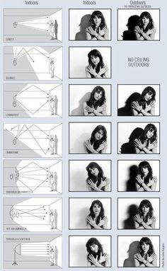 The Scoop from Professor Kobré: Basic Lighting: Lesson Flash Modifiers - Bou. - The Scoop from Professor Kobré: Basic Lighting: Lesson Flash Modifiers – Bounce Comparison: - Photography Cheat Sheets, Photography Basics, Photography Lessons, Photography Tutorials, Creative Photography, Digital Photography, Photography Poses, Photography Equipment, Photography Colleges