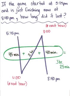 Elapsed Time Backwards N Strategy.    Here is a file that contains 5 pictures that Melissa, from The OC Blog Facebook Fan Page, sent to me to post for everyone to see. It is a strategy used to teach elapsed time. Thanks Melissa!