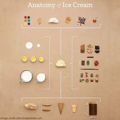 #Faagio #love #food #icecreamlovers #foodie #icecream #delicious #chocolate #yummy #dessert