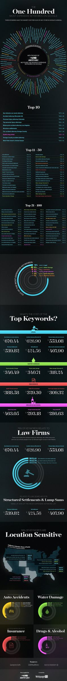The 100 Most Expensive Keywords on Google [Infographic], via @HubSpot