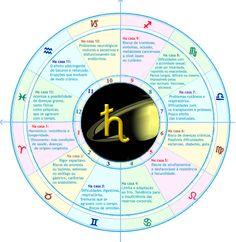 Saturno nas Casas (Saúde) Reiki, Tarot, Avatar Aang, Cosmos, Spirituality, Entertaining, Learning, Witch, Mandala