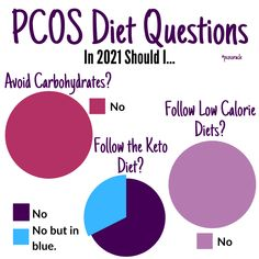 🙅You do not have to eliminate carbs, follow keto or follow low calorie diets for PCOS. . Here's the deal. . Carbs aren't bad. They are not the cause of insulin resistance and this single macronutrient isn't causing your weight gain🙅 . Using fats and proteins for energy means your own body resources needs to break down the fats and proteins. The body goes through a process called gluconeogenesis to break them down. But this process is very stressful and inflammatory.