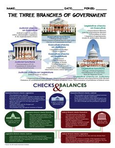 In this activity, students examine the 3 Branches chart and answer questions based on the chart, to ensure an understanding of checks and balances. Government Lessons, Teaching Government, Us Government, History Classroom, History Education, History Of India, Us History, Political System, Political Science