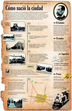Infografia sobre la fundación de la ciudad de San Francisco, Córdoba. Publicada en El Periódico de San Francisco