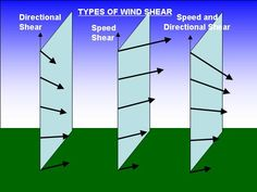 wind shear is the change of wind direction and/or speed with height in the  weatherquestions.com