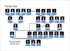 Family Tree Format