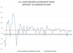 U.S. Has Record 10th Straight Year Without 3% Growth in GDP