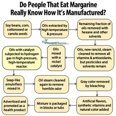 Do People That Eat Margarine Really Know How It's Manufactured? #margarine