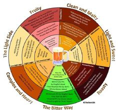The Beer Chart
