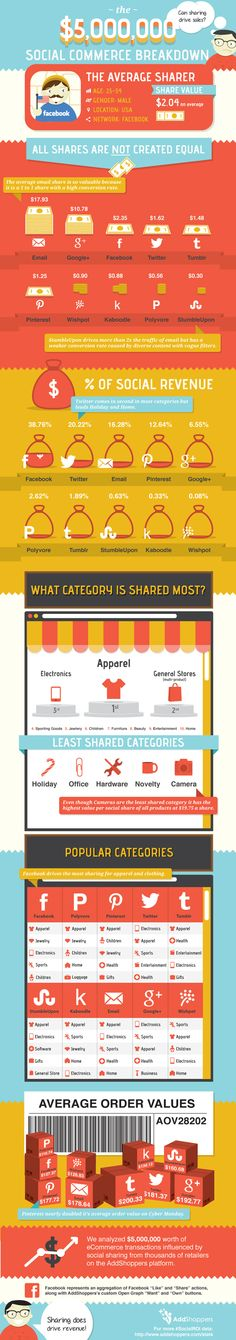 Social Media Statistics Infographic Does social sharing drive sales?