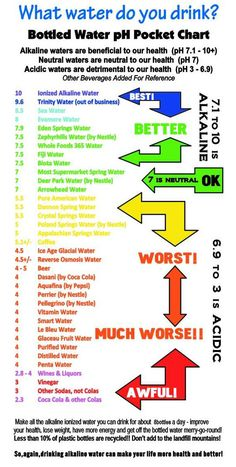 Alkaline – Acidic charts Make sure to keep your body and blood pH/alkalized! Young The pH Miralce The Alkalarian Diet: pH water bottle chart &nbs… Ph Water, Bottled Water, Drinking Alkaline Water, Fiji Water, Acid And Alkaline, Acidic Vs Alkaline Foods, Alkaline Foods Dr Sebi, Alkaline Diet Recipes, Food Charts