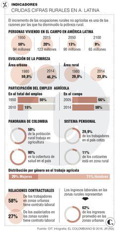 Empleo rural tiene modelos para crecer en el campo colombiano