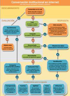 Protocolo de respuesta en redes sociales (Oficina de información del Opus Dei en España)