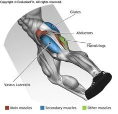 ABDUCTORS -  LYING SIDE LEG RAISES