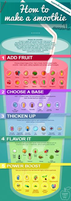 How to make a smoothie - I love this infographic! It has everything you need to know about preparing your own smoothie recipes...