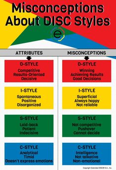 Misconceptions About DISC styles #infographic #DISC #DISCassessments #DISCpersonality #DISCprofile #DISCprofiletype #DISCstyle #DISCtest #business #communication #organizationaldevelopment #personality #behavior #sales #motivation #decisionmaking #people #leadership #HumanResources #HR #extendedDISC