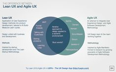 At the moment, two of the most popular design methodologies are Lean UX and Agile UX. Both may sound similar, but their approaches to the design process differ in terms of scope. Design Thinking, Wireframe, Conception D'interface, Ux User Experience, Customer Experience, User Centered Design, Web Design, Chart Design, Brand Design