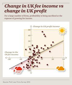 Change in UK fee income vs change in UK profit