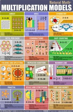 An INCREDIBLE poster for teaching multiplication, includes ways multiplication is used and strategies