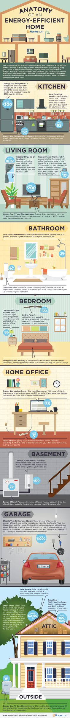 How to Build an Energy Efficient Home Infographic. Topic: green building, home improvement, energy star appliance, house interior design. Energy Saving Tips, Save Energy, Energy Efficient Homes, Energy Efficiency, Green Building, Building A House, Home Design, Home Interior Design, Energy Star Appliances