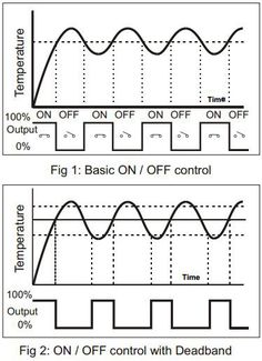 Pid Controller, Control Engineering, Rule Of Thumb, Learning To Drive, Make It Simple, Electric, Easy