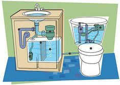 Wish wish wish we had a bathroom grey water system. It uses the water from the sink drain to flush the toilet. Grey Water Recycling, Runoff Water, Alternative Energie, Water Efficiency, Earthship, Water Conservation, Water Systems, Green Building, Renewable Energy