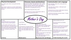 Mothers Day EYFS Plan