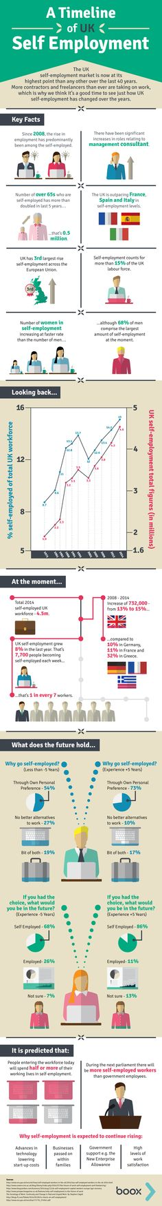 A timeline of the changes in the UK's self-employed workforce