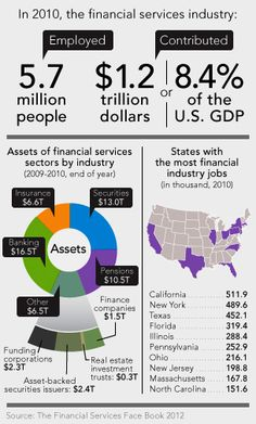 The financial services industry. just how big is it? The Ugly Truth, End Of Year, You Deserve, Feelings, Big