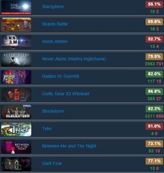 Raving Aces Bundle - @IndieGala  $3.99 for 10 #steam #games Rating: http://www.steamhits.com/Bundle/Bundle/3188 #deals #videogames