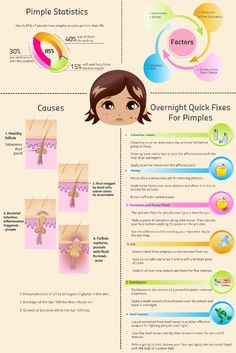 Ways to remove pimples overnight