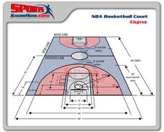 How To Become Great At Playing Basketball. For years, fans of all ages have loved the game of basketball. There are many people that don't know how to play. Nba Basketball Court, Ohio State Basketball, Backyard Basketball, Basketball Tricks, Indoor Basketball, High School Basketball, Basketball Goals, Basketball Shoes, Sports Court