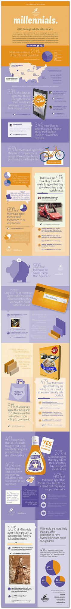 """Infographic   Inside the minds of the Generation Y known as """"Millennials"""" (those born between approx. 1982 & 2004)  They include both my daughters, some of the young professionals in your workplace and those front line professionals you interact with at restaurants, retail establishments, service providers, government and schools."""