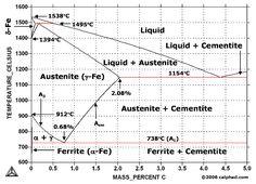 Iron-Carbon (Fe-C) Phase Diagram