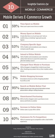 Mobile Commerce Infographics