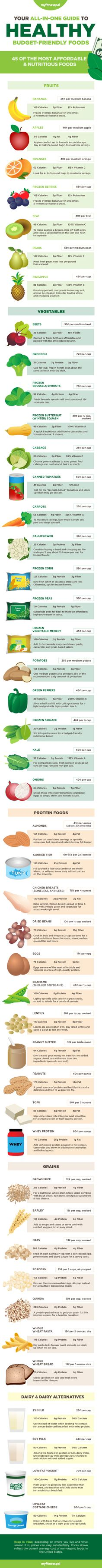 Your Guide to Budget-Friendly Grocery Shopping (Infographic) - Hello HealthyHello Healthy