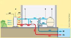 Installer une PAC pour chauffer un bassin de baignade Pac Piscine, Piscine Diy, Spa Jacuzzi, Tube Pvc, Bar Chart, Floor Plans, Liner, Building, Sport