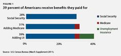 The Facts About Americans Who Receive Public Benefits  | Most public benefits spending is for participants, largely senior citizens, who have paid for the services via a lifetime of work. This is far different from the picture painted by many conservatives of public benefits being for lazy poor people who do not want to work. These misperceptions put all public benefits programs at risk, including those that reach the middle class.