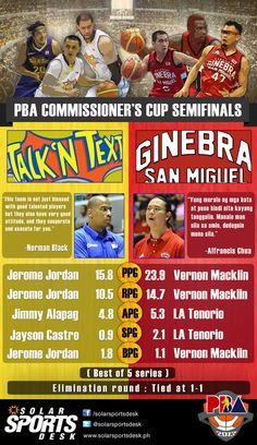 PBA Commissioner's Cup Semifinals Preview: Ginebra vs. Talk 'N Text #PBA | via www.solarsportsdesk.ph