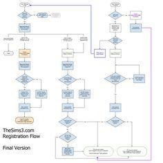 bsms banglalink flowchart2 jpg 912 371 ux elements pinterest