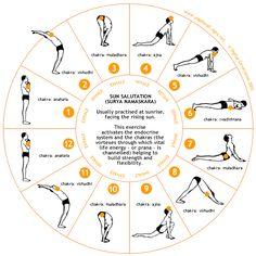 asanas for chakras | Yoga: Ásana: Surya Namaskāra - Como Executar
