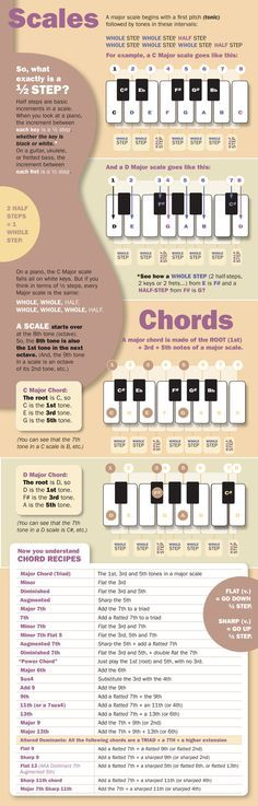 A basic discussion of scales and chords. Music-infographic-8x25