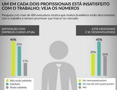 Quase 50% estão insatisfeitos com o trabalho; veja os dados