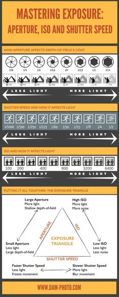 cheat sheet to help you master the exposure triangle, iso, aperture, and shutter speed