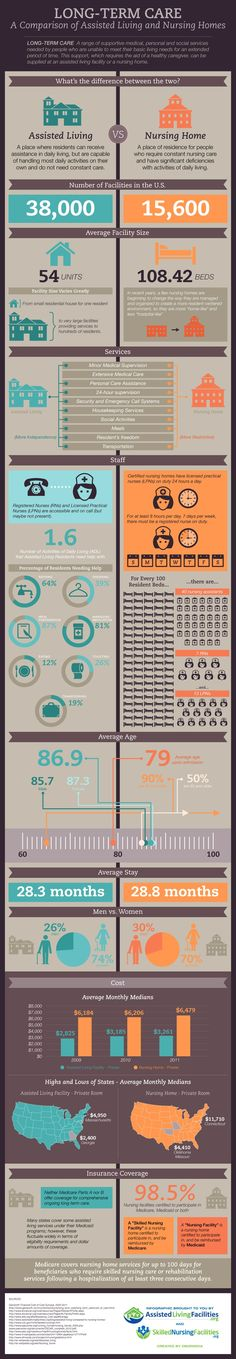 Infographic - Long Term Care in the US
