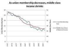One of many graphs showing the correlation between decreased unions and decreased middle class income while pay for corporations and the rich have increased